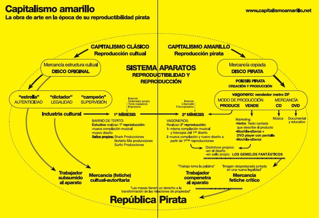 Diagrama capitalismo amarillo